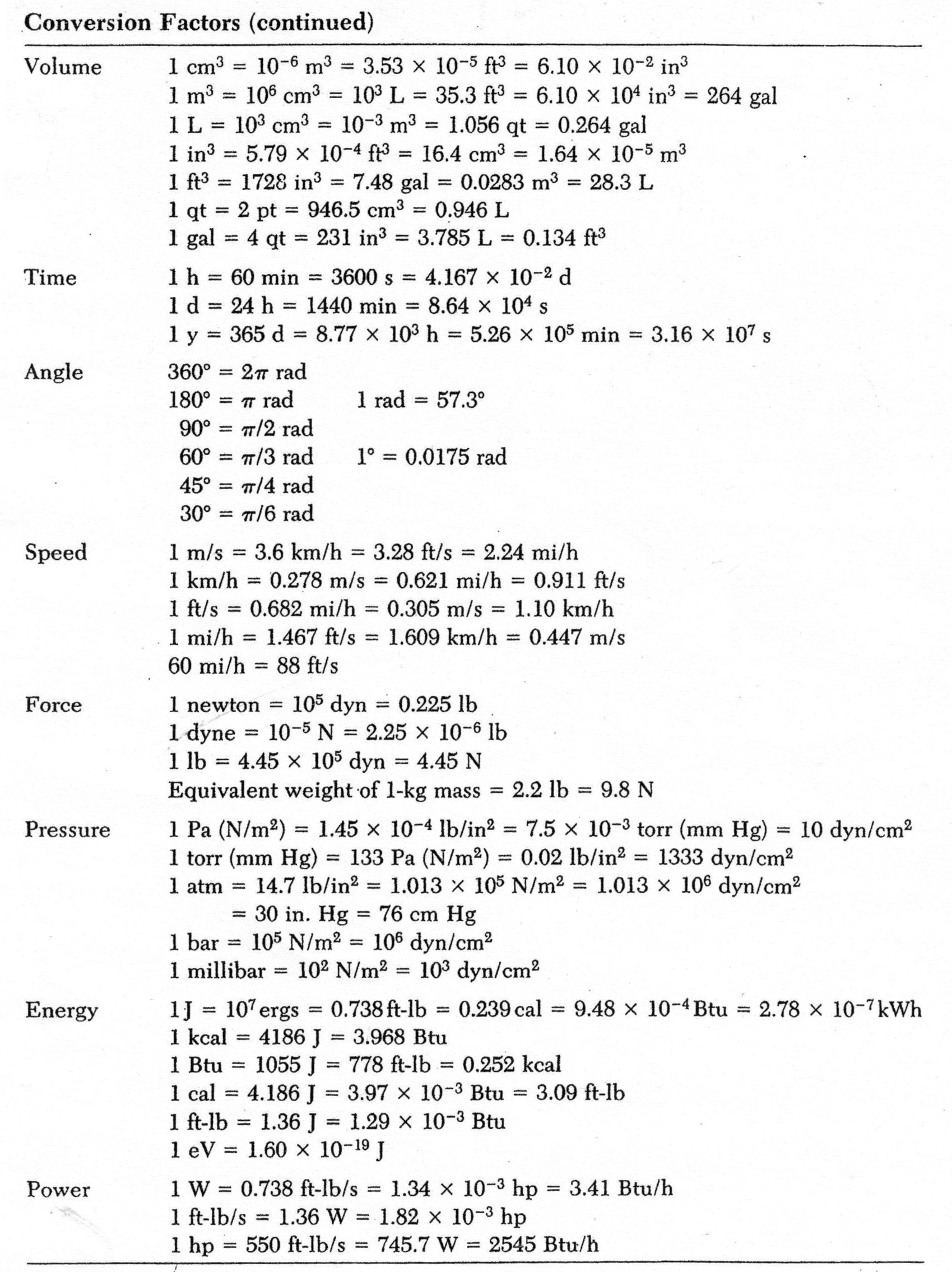 conversion table metric unit conversion table chem unit conversion ...